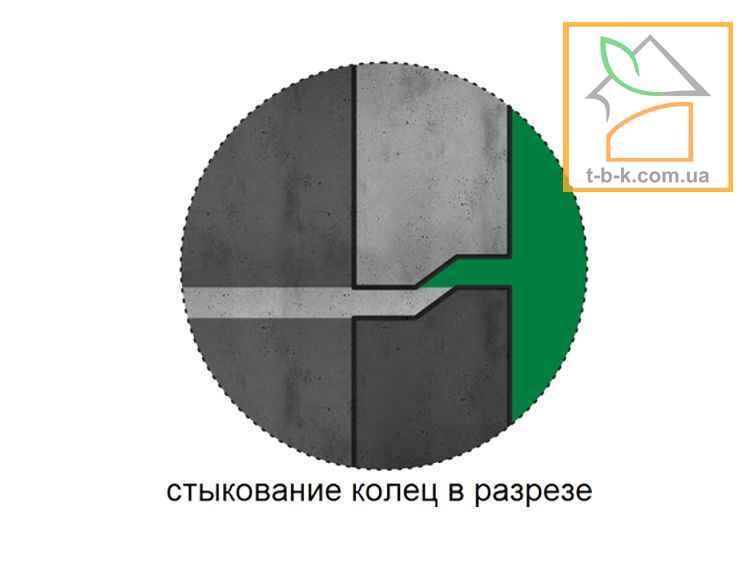 Железобетонное Еврокольцо КС 15.6 - Фото 4